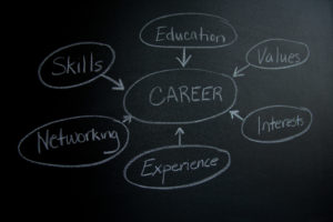 Chart with topics such as skills, education, values, interests, experience, and networking all pointing into a large topic of career.