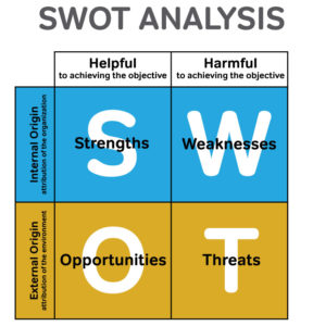 Chart of swot analysis. S stands for strengths. W stands for Weaknesses. O stands for Opportunities. T stands for Threats. Strengths are helpful to achieve the objective and have an internal origin. Opportunities are helpful to achieving the objective and have an external origin. Weaknesses are harmful to achieving the objective and have internal origins. Threats are harmful to achieving the objective and have an external origin.