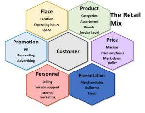 the retail mix retail management. Black Bedroom Furniture Sets. Home Design Ideas