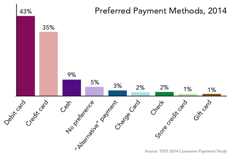 Bar chart showing how consumers prefer to pay: 43% prefer debit cards, 35% prefer credit cards, only 9% prefer cash. Other preferred methods (much smaller percentage) include checks and prepaid gift cards.