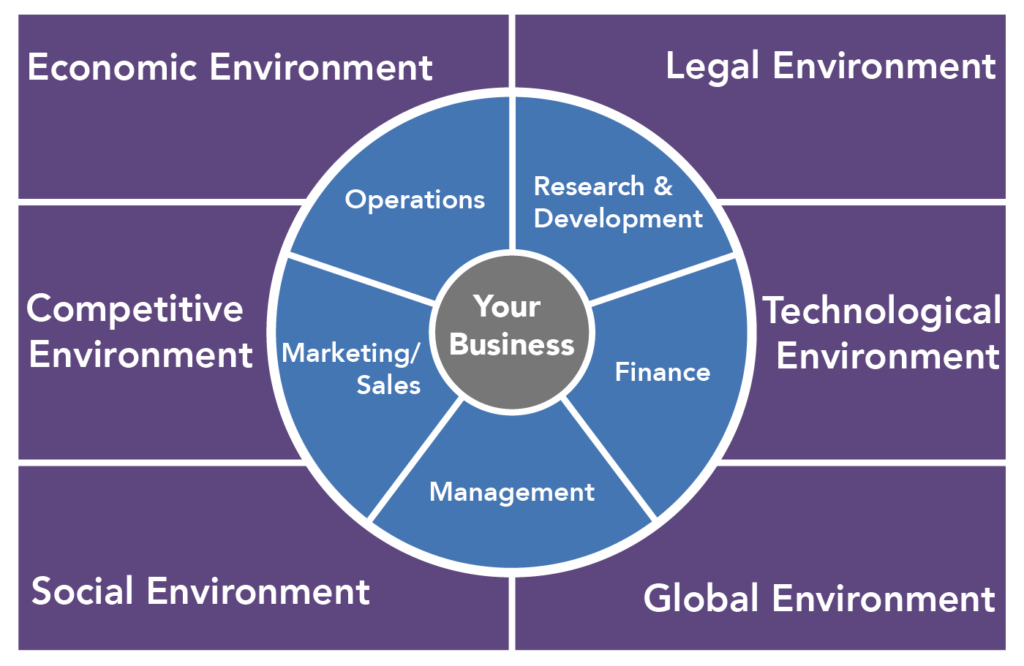 The environment of business divided into three layers. The outer layer, outside the business, is the Economic environment, Legal environment, Competitive environment, Technological environment, Socialenvironment, and Global environment. The middle layer is Management, Operations, Marketing/Sales, Research and Development, and Finance. The inner layer, the center of the business environment, is your business.
