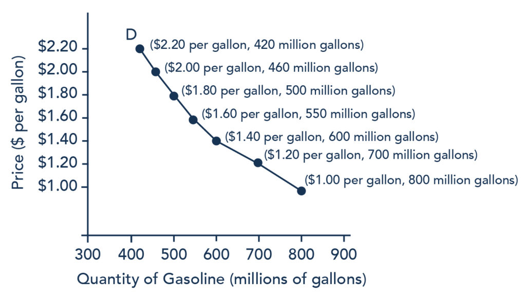 The graph shows a downward-sloping demand curve that represents the law of demand. The y axis represents Price in dollars per gallon and the x axis represents the Quantity of Gasoline in millions of gallons. The data presented on this image are the same values presented in Table 1.
