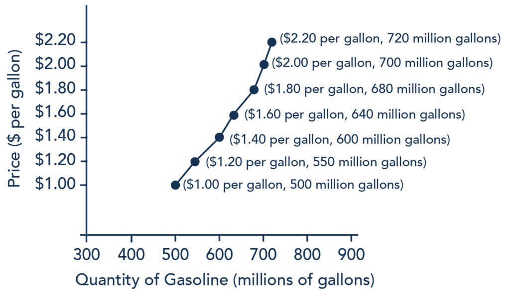 The graph shows an upward-sloping supply curve that represents the law of supply. The y axis represents Price in dollars per gallon and the x axis represents the Quantity of Gasoline in millions of gallons. The data presented on this image are the same values presented in Table 1.