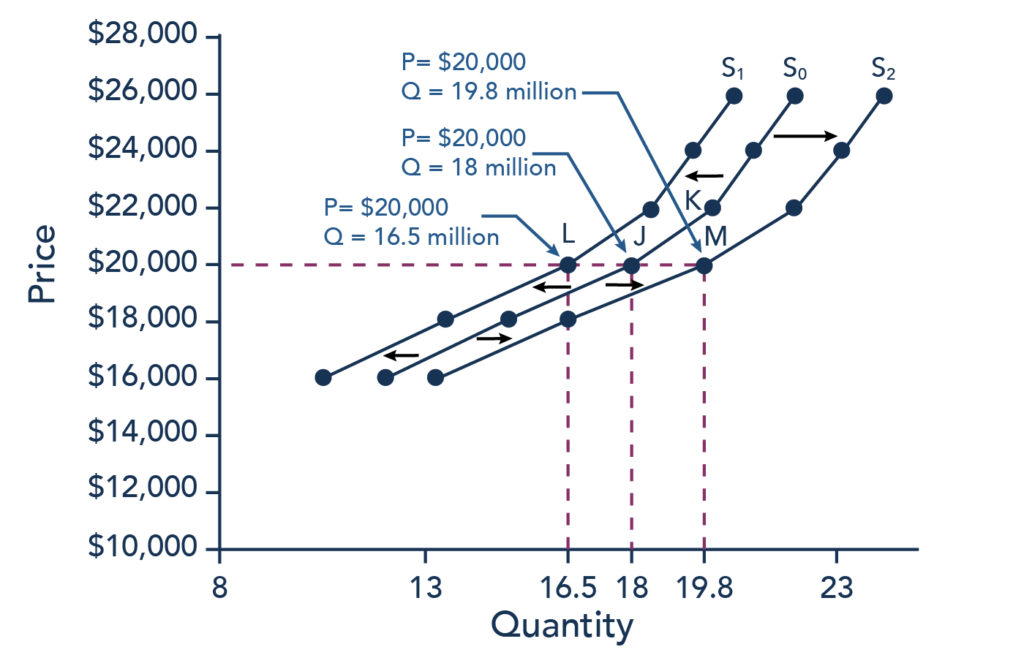 The graph shows supply curve S sub 0 as the original supply curve. Supply curve S sub 1 represents a shift based on decreased supply. Supply curve S sub 2 represents a shift based on increased supply. All data points shown on this graph can be found in Table 1. Additionally, there are four points on the graph labeled J, K, L, and M. J is on demand curve S sub 0 at price $20,000 and quantity 18 million. K is on demand curve S sub 0 at price $22,000 and quantity 20 million. L is on demand curve S sub 1 at price $20,000 and quantity 16.5 million. M is on demand curve S sub 2 at price $20,000 and quantity 19.8 million.