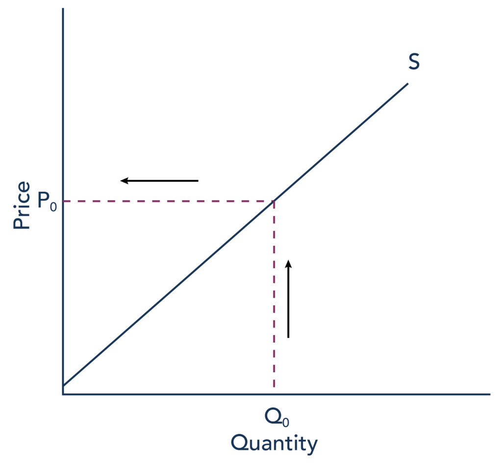 The graph represents the directions for step 1. A supply curve shows the minimum price a firm will accept (P sub 0) to supply a given quantity of output (Q sub 0). The curve is upward sloping, price is represented on the y axis and quantity represented on the x axis.