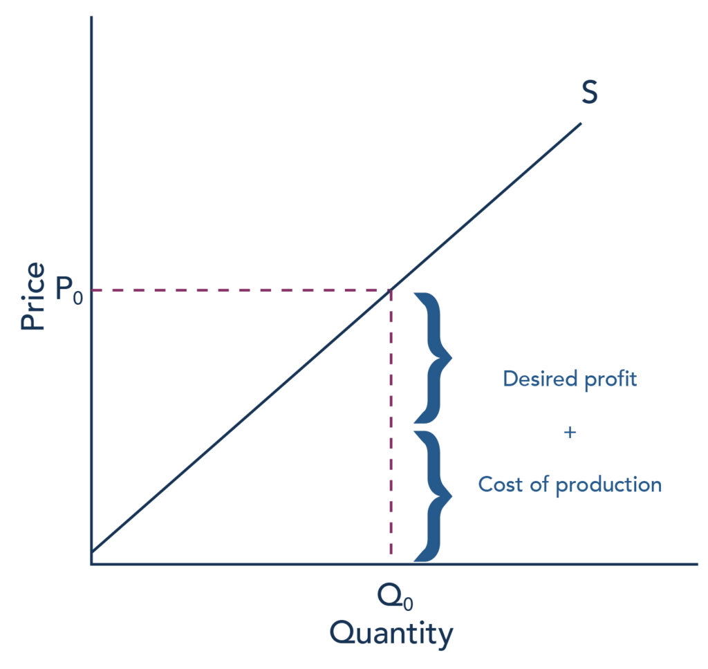The graph represents the directions for step 2. For a given quantity of output (Q sub 0), the firm wishes to charge a price (P sub 0) which is equal to the cost of production plus the desired profit margin.