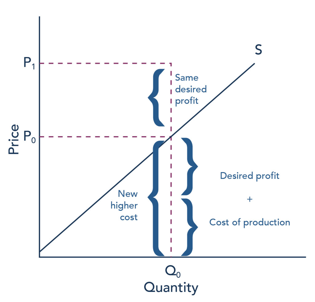The graph represents the directions for step 3. An increase in production cost by 75 cents will raise the price a firm wishes to charge (to P sub 1) for a given quantity of output (Q sub 0) by 75 cents because the firm wishes to make the same desired profit. The original supply curve is shown with Q sub 0 and P sub 0, and P sub 1 (the new equilibrium price) is shown above the supply curve.