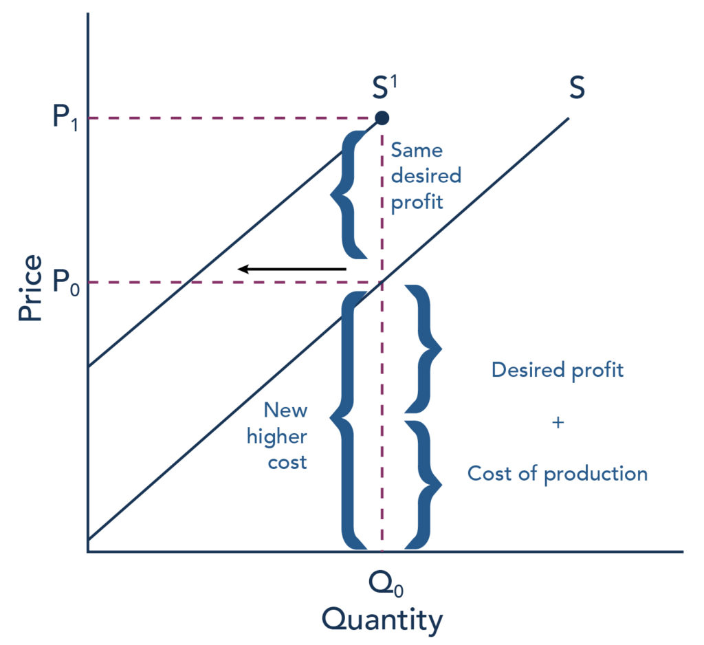 The graph represents the directions for step 4. The original supply curve is shown, but the new supply curve poses through P sub 1. An increase in the cost of production will shift the supply curve vertically by the amount of the cost increase.