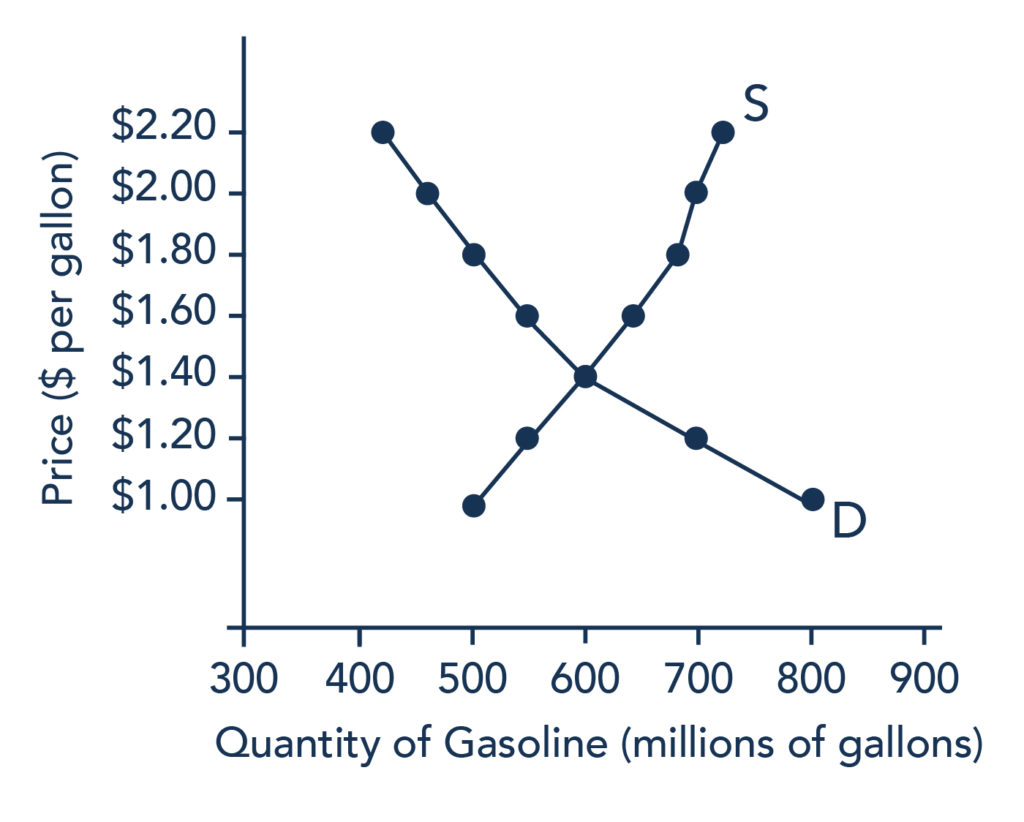 The graph shows the downward sloping demand curve and upward sloping supply curve for gasoline; the two curves intersect at the point of equilibrium. In this graph, the equilibrium point is where Quantity of gasoline demanded is equal to 600 million gallons and price per gallon is $1.40. The data plotted in this graph can be found in Table 1.