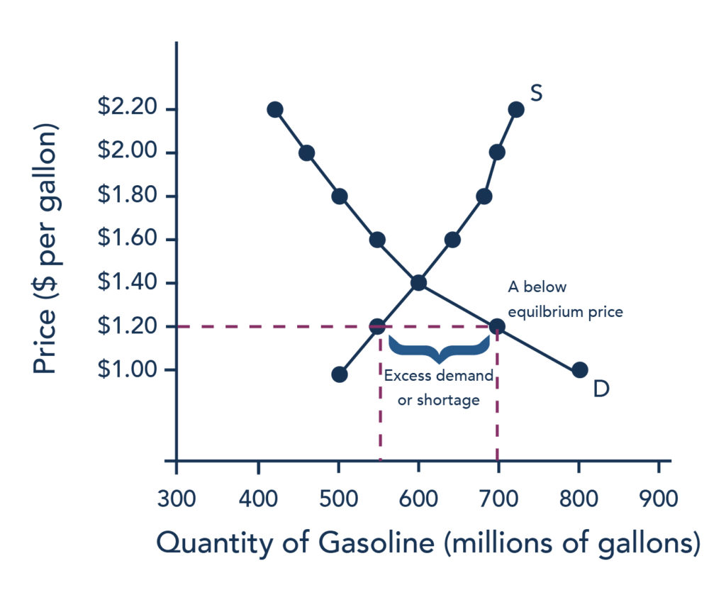 This graph has the same datapoints plotted as Figure 1. and shows the same Supply and Demand curve intersecting at an equilibrium point of 600 million gallons of gas demanded at a price of $1.40 per gallon. This graph highlights the concept of an excess demand (also known as a shortage) by showing that at a price of $1.20 per gallon, 550 million gallons of gas are supplied while 700 million gallons of gas are demanded.