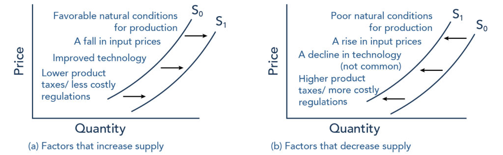Two graphs. One showing the supply curve shifting to the right and a list of factors that would cause an increase in supply. The other graph shows the supply curve shifting to the left and lists the factors that would cause a decrease in supply. Factors that could increase supply include: Favorable natural conditions for production, a fall in input prices, improved technology, and lower product taxes / less costly regulations. Factors that could decrease supply include: poor natural conditions for production, a rise in input prices, a decline in technology (not common), and higher product taxes / more costly regulations.