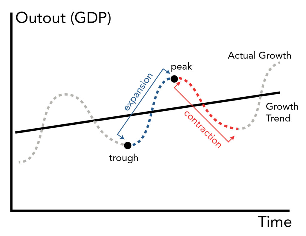 """A graphical representation of the economic cycle. The x-axis represents time; the y-axis represents output (GDP). There are two lines on the graph: one is a straight upward sloping line and the other is a curvy line that increases and decreases superimposed on the straight line. This curvy line increases and decreases at steady intervals, creating three peaks and three dips on the graph. The lowest point of this line's dips is called a """"trough"""" and the highest point on the line's peak called a """"peak"""". The increase between the trough and the peak is called an """"expansion"""" and the decrease between a peak and a trough is called a """"contraction"""". Both lines are upward sloping, showing that this model predicts that GDP will increase over time, even as the market experiences troughs and peaks during the economic cycle."""