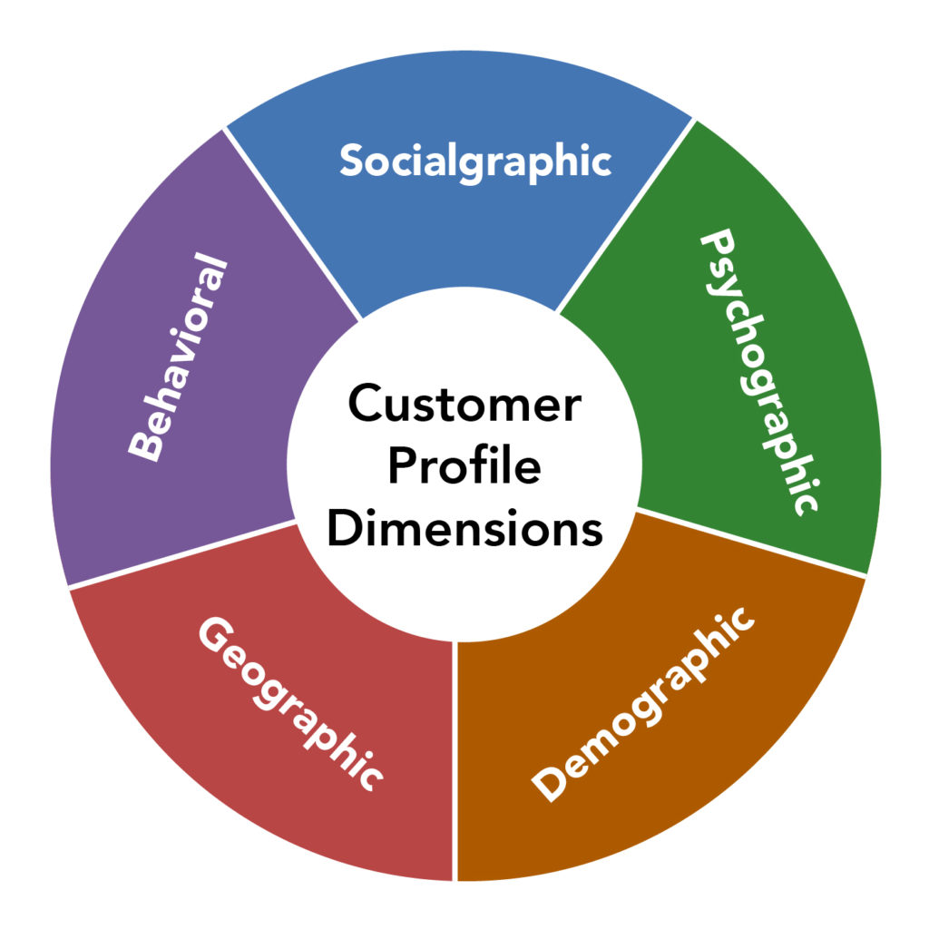 Graphic showing the dimensions of a customer profile. These dimensions are socialgraphic, behavioral, psychographic, geographic, demographic.
