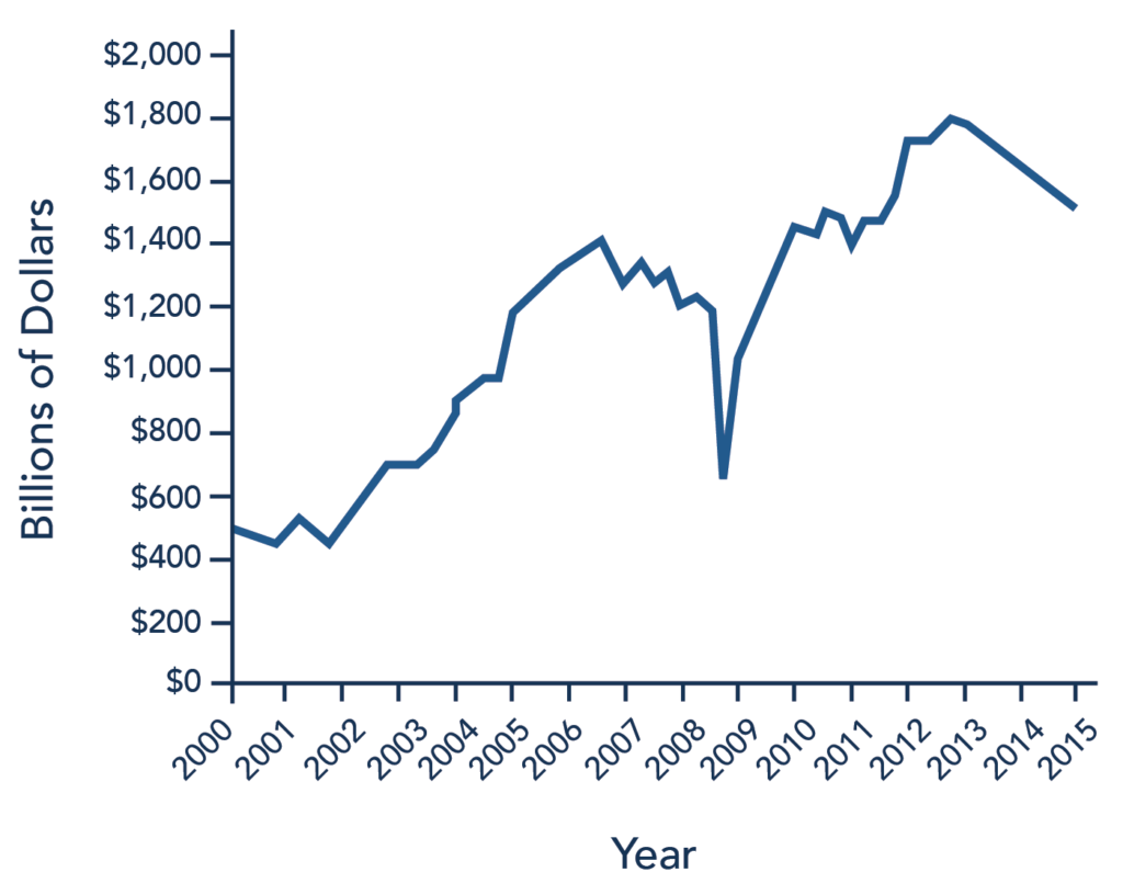 Corporate profits after tax were around $500 billion in 2000 and climbed as high as $1,400 billion around 2007 before plummeting down around $600 billion in 2009. Corporate profits began climbing again after the 2009 dip and 2013 reports showed corporate profits after tax were around $1,800 billion. Then corporate profits decreased slightly and were at around $1,400 billion in 2015.