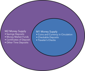 The figure shows that the components of M1 money supply are part of the M2 money supply. M1 includes coins and currency in circulation, checkable (demand) deposit, and traveler's checks. M2 contains M1 money supply, savings deposits, money market funds, certificates of deposit, and other time deposits.