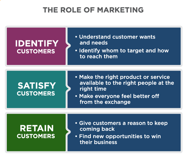 Title: The Role of Marketing. Three roles: Identify customers, satisfy customers, and retain customers. Identifying customers includes understanding customer wants and needs and identifying who to target and how to reach them. Satisfy customers includes making the right product or service available to the right people at the right time and making everyone feel better off from the exchange. Retaining customers includes giving customers a reason to keep coming back and finding new opportunities to win their business.
