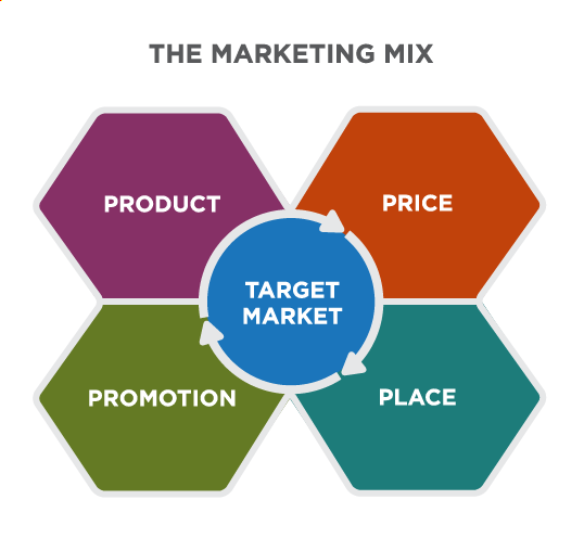 """Title: The Marketing Mix. A graphic showing """"Target Market"""" as the central piece of the 4 Ps surrounding it: Product, Price, Promotion, Place."""
