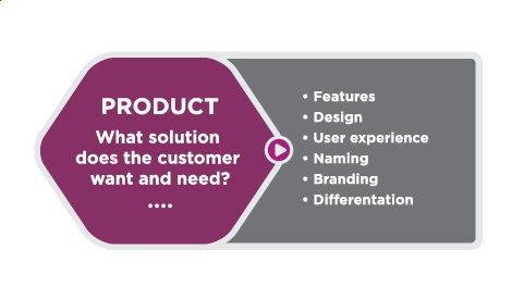 Purple hexagon with the following text in the center: Product: What solution does the customer want and need. Outside the hexagon, to the right, is a list of considerations: features, design, user experience, naming, branding, differentiation