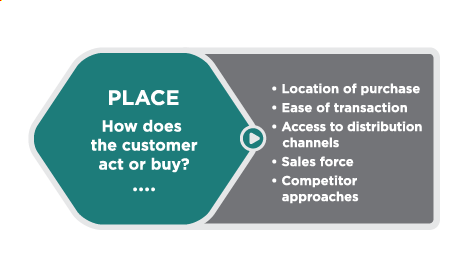 Turquoise hexagon with the following text: Place: how does the customer act or buy? Outside the hexagon, at the right, is a list of considerations: location of purchase, ease of transaction, access to distribution channels, sales force, competitor approaches
