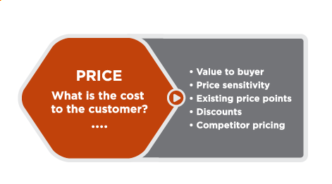 Orange hexagon with the following text in the middle: Price: what is the cost to the consumer? Outside the hexagon, at the right, is a list of considerations: value to buyer, price sensitivity, existing price points, discounts, competitor pricing