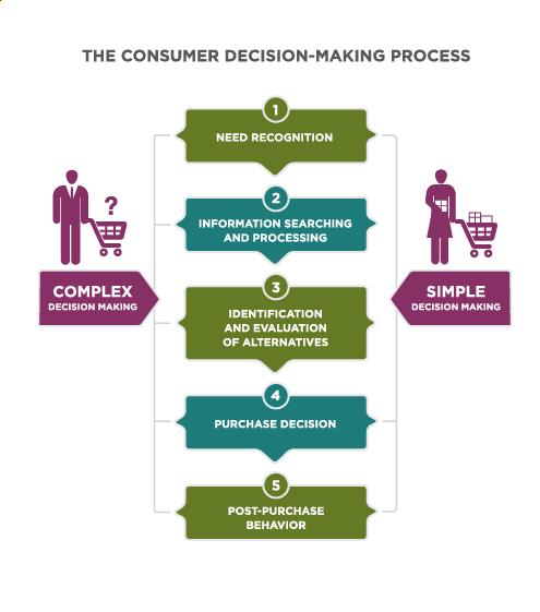 The Consumer Decision-Making Process for complex and simple decision making. Complex Decision is Step 1: Need recognition flows to Step 2: Information searching and processing flows to Step 3: identification and evaluation of alternatives flows to Step 4: purchase decision flows to Step 5: Post-purchase behavior. Simple Decision Making is Step 1: Needs recognition flows to Step 4: Purchase Decision flows to Step 5: Post-Purchase Behavior.