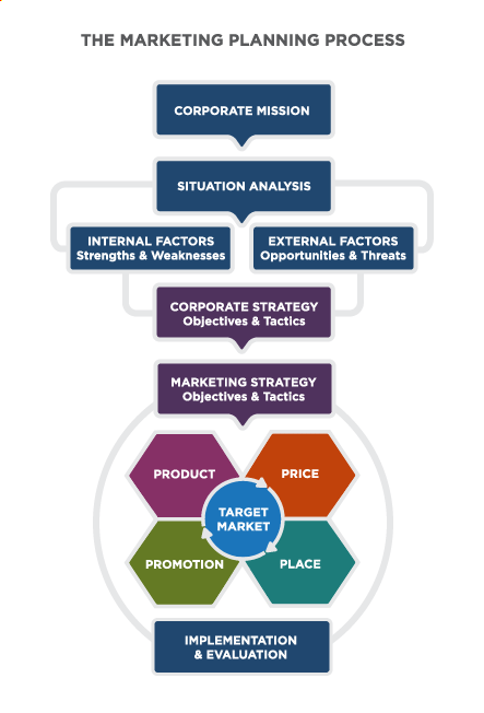 """The Market Planning Process: vertical Flowchart with 7 layers. From top, Layer 1 """"Corporate Mission"""" flows to Layer 2 """"Situational Analysis"""", flows to Layer 3 """"Internal Factors: Strengths & Weaknesses"""" and """"External Factors: Opportunities & Threats"""", flows to Layer 4 """"Corporate Strategy: Objectives & Tactics"""". This flows to Layer 5 """"Marketing Strategy: Objectives & Tactics"""", which flows to Layer 6, a graphic showing """"Target Market"""" as the central piece of the 4 Ps surrounding it: Product, Price, Promotion, Place. The final layer is """"Implementation & Evaluation""""."""