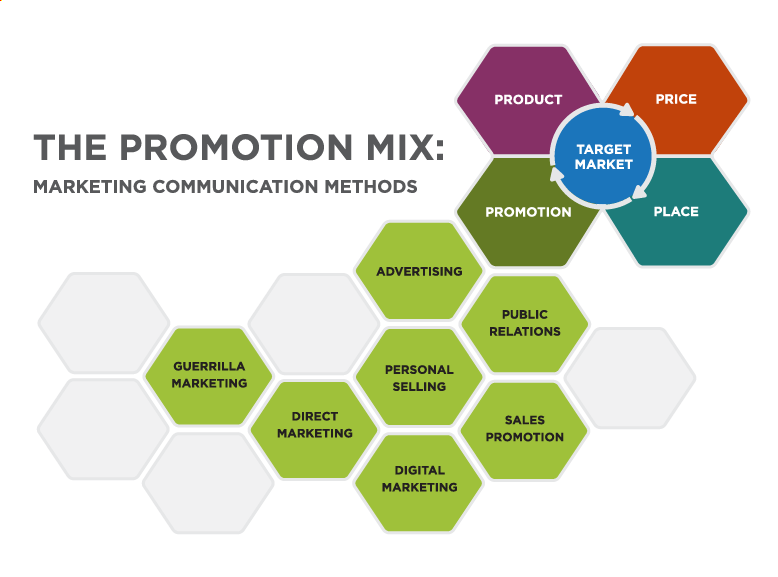 The Promotion Mix: Marketing Communication Methods. The Target Market is surrounded by the four Ps: Product, Price, Place, and Promotion. The Promotion mix include the following items: Advertising, Public Relations, Sales Promotion, Personal Selling, Digital Marketing, Direct Marketing, and Guerrilla Marketing.
