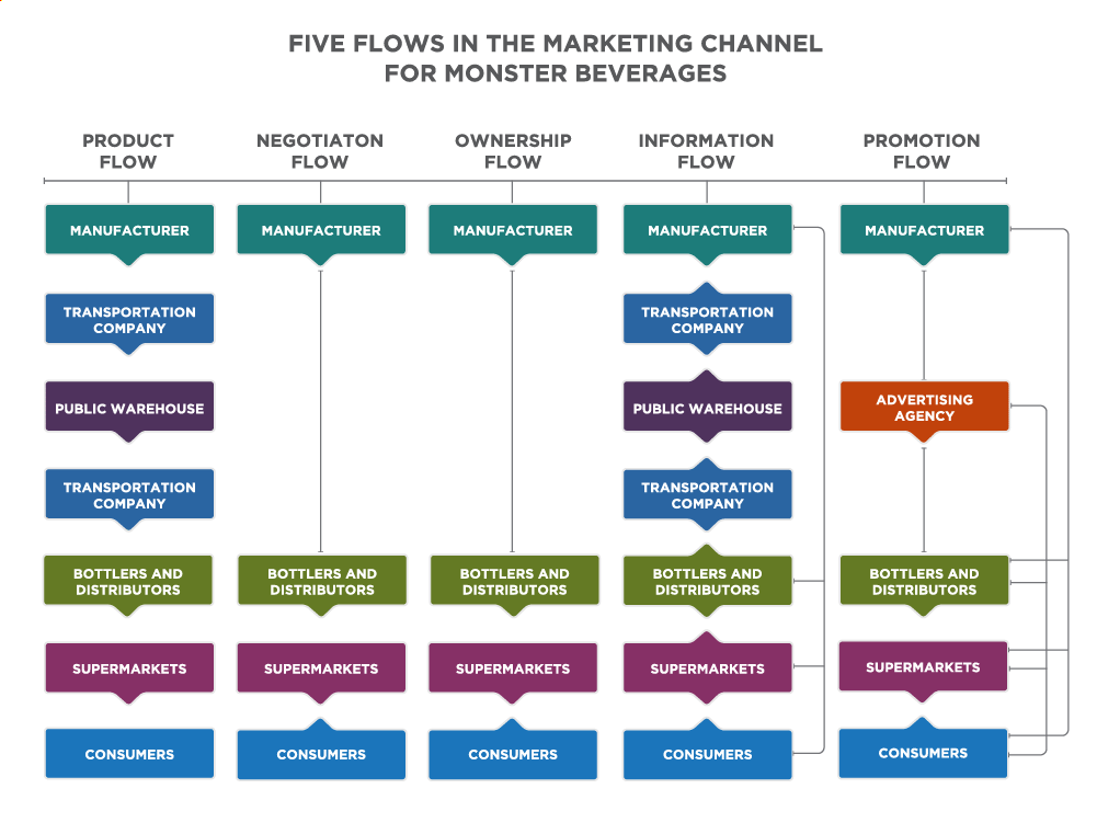 Five Flows in the Marketing Channel for Monster Beverages. The chart consists of five flow-charts titled: Product Flow, Negotiation Flow, Ownership Flow, Information Flow, and Promotion Flow. Product Flow consists of: Manufacturer flows to transportation company flows to public warehouse flows to transportation company flows to bottlers and distributors flows to supermarkets flows to consumers. Negotiation flow consists of: Manufacturer flows to bottlers and distributors flows to supermarkets flows to consumers, and consumers flow to supermarkets. Ownership flow consists of: Manufacturer flows to bottlers and distributors flows to supermarkets flows to consumers, and consumers flow to supermarkets. Information flow consists of: A two way flow between manufacturers and transportation company, a two way flow between the transportation company and the public warehouse, a two way flow between the public warehouse and the transportation company, a two way flow between the transportation company and the bottles and distributors, a two way flow between the bottlers and distributors and the supermarkets, and a two way flow between the supermarkets and the consumers. The manufacturers also flow directly to the bottlers and distributors, supermarkets, and consumers. Promotion flow consists of: Manufacturer flows to four places: advertising agency, bottlers and distributors, supermarkets, and consumers. Advertising agency flows to three places: to bottlers and distributors, to supermarkets, and to consumers. Bottlers and distributors flow to two places: to supermarkets and to consumers. Supermarkets flow to consumers. Consumers flow to supermarkets.