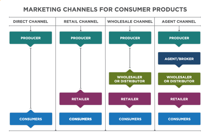 Marketing Channels for Consumer Products. Four marketing channels: Direct Channel, Retail Channel, Wholesale Channel, and Agent Channel. In the Direct Channel, producer flows to consumers, and consumers flow to producer. In the retail channel producer flows to retailer, retailer flows to consumers, and retailer flows back to producer. In the wholesale channel producer flows to wholesaler or distributor, who flows back to producer and flows to retailer. Retailer flows to consumers. In the agent Channel producer flows to agent/broker, agent/broker flows to wholesaler or distributor, wholesaler or distributor flows to retailer, retailer flows to consumers.