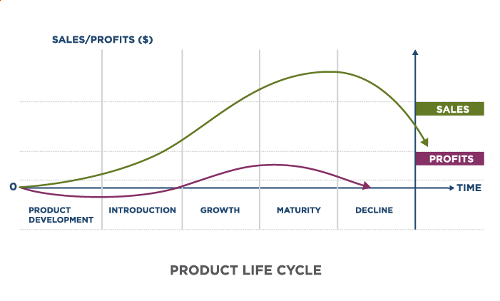 Product Life Cycle comparing Sales and Profits. In this graph, besides the starting point of zero, Sales are always greater than profits. The x axis represents time and the y axis represents sales/profits. Sales are at zero in the product development stage, gradually increase during introduction, greatly increase in the growth stage, grow and peak in the maturity stage, then greatly decrease in the decline stage. Profits dip below zero in the product development stage, grow and surpass zero in the introduction stage, grow gradually in the growth stage and peak as they go into the maturity stage. Profits reach zero in the decline stage.