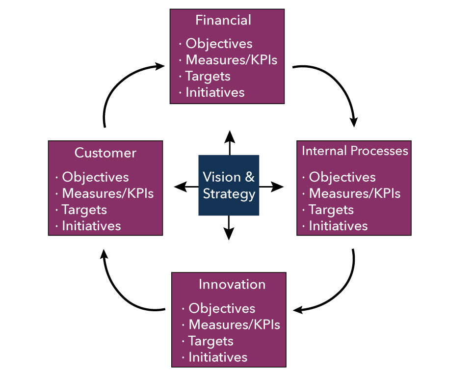 Graphic showing the four perspectives of the balanced scorecard surrounding the organization's vision and strategy, which influences all four balanced scorecard perspectives. The four perspectives are financial, customer, innovation, and internal processes. Each of the four perspectives include the following: objectives, measures/KPIs, targets, and initiatives. Arrows moving clockwise from one perspective to the next to show how each of these perspectives influences the next.