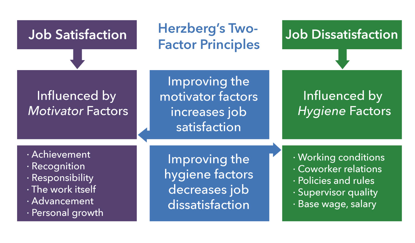 Chart showing the factors that contribute to job satisfaction and job dissatisfaction according to Herzberg's Two-Factor Theory. Job dissatisfaction is influenced by hygiene factors; job satisfaction is influenced by motivator factors. Improving motivator factors increases job satisfaction. Improving hygiene factors decreases job dissatisfaction. Motivator factors include: achievement, recognition, responsibility, the work itself, advancement, and personal growth. Hygiene factors include working conditions, coworker relations, policies and rules, supervisor quality, and based wage or salary.