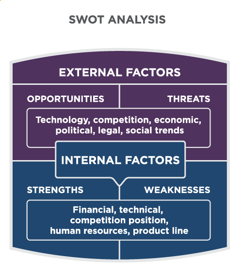 SWOT Analysis is made of external and internal factors. External factors are opportunities and threats. They are technology, competition, economic, political, legal, and social trends. Internal factors are strengths and weaknesses. They are financial, technical, competition position, human resources, and product line.
