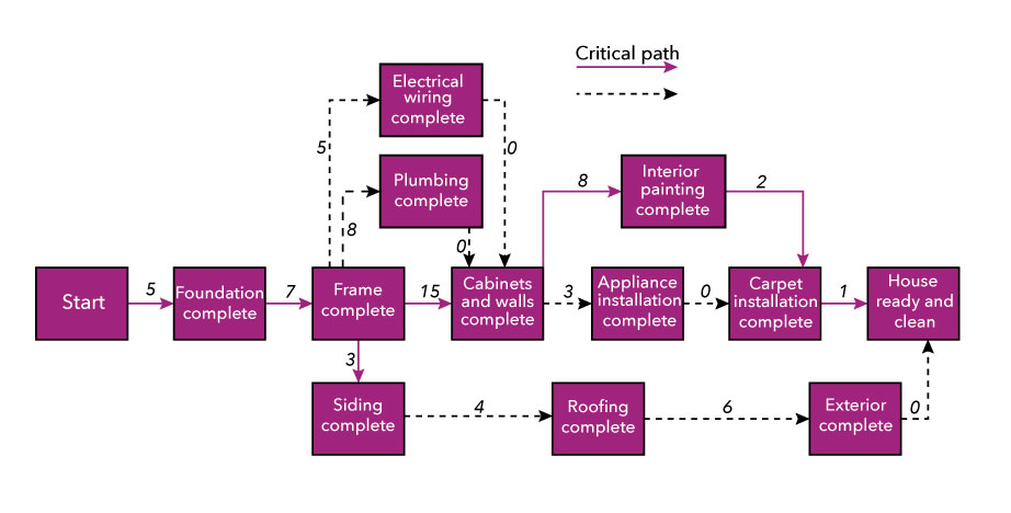 There are eight tasks on the critical path and there are thirteen tasks total. The tasks that are not on the critical path rely on the critical path tasks to be completed. This is important because it means if a critical path task gets delayed, the whole project gets delayed. The critical path is as follows: Start flows to foundation complete flows to frame complete flows to both siding complete and cabinet and walls complete. Cabinet and walls complete flows to interior painting complete flows to carpet installation complete which flows to house ready and clean. The critical path takes a total of 38 days total. The frame must be complete before the following can happen: Electrical wiring, plumbing, and siding. Then the cabinets and walls can be completed and the roofing can be completed. After that, roofing, appliance installation, and interior painting can be completed. After that, carpet can be installed and the exterior can be completed which completes the project.