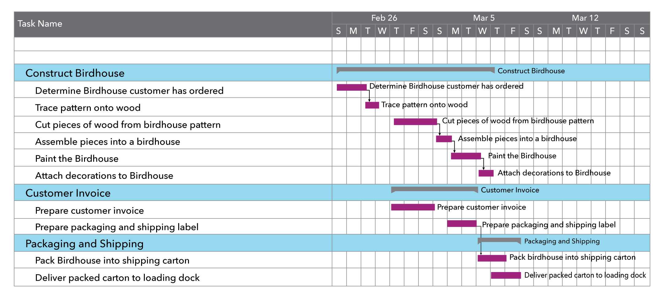 """Gantt chart shows three main projects: Construct Birdhouse, Customer invoice, and Packing and Shipping. Construct Birdhouse has six tasks listed as part of the project. To the right of the list of projects and corresponding tasks there is a timeline showing when each task will take place. The project Construct Birdhouse starts on February 23rd with """"Determine Birdhouse customer has ordered"""" and ends on March 6th with """"Attach decorations to birdhouse"""". The duration of each task is represented with a purple highlight over the days of the week that task will occur. The tasks for the project Customer Invoice and the project """"Packing and Shipping"""" are represented in the same way. Construct Birdhouse and Customer Invoice start on February 27th while Packing and Shipping start on March 5th."""