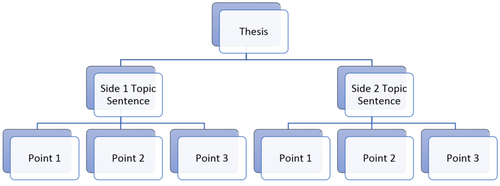 """Chart showing hierarchy; Top element=Thesis; branching from Thesis are """"Side 1 Topic Sentence"""" and """"Side 2 Topic Sentence""""; branching from each side's topic sentence are """"Point 1,"""" """"Point 2"""" and """"Point 3"""""""