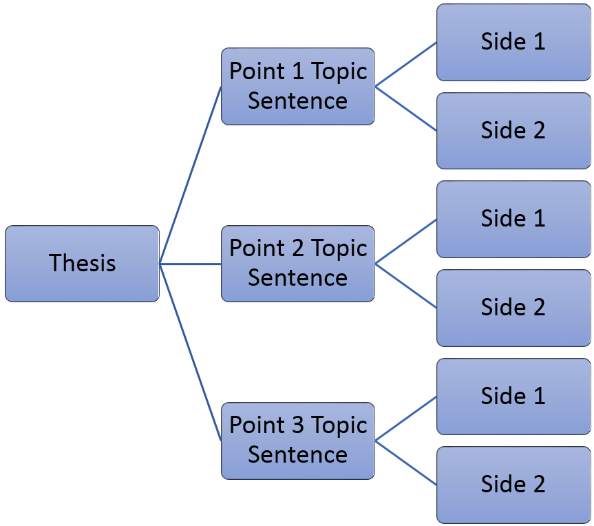 """Diagram of Point by Point pattern: Begin with Thesis; branching from there are """"Point 1 Topic Sentence,"""" """"Point 2 Topic Sentence"""" and """"Point 3 Topic Sentence"""": branching from each point are """"Side 1"""" and """"Side 2"""""""