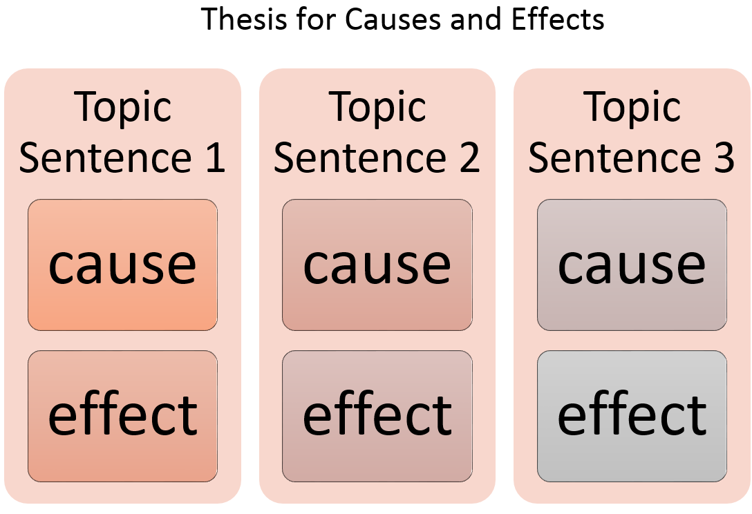 Cause and Effect | College Writing