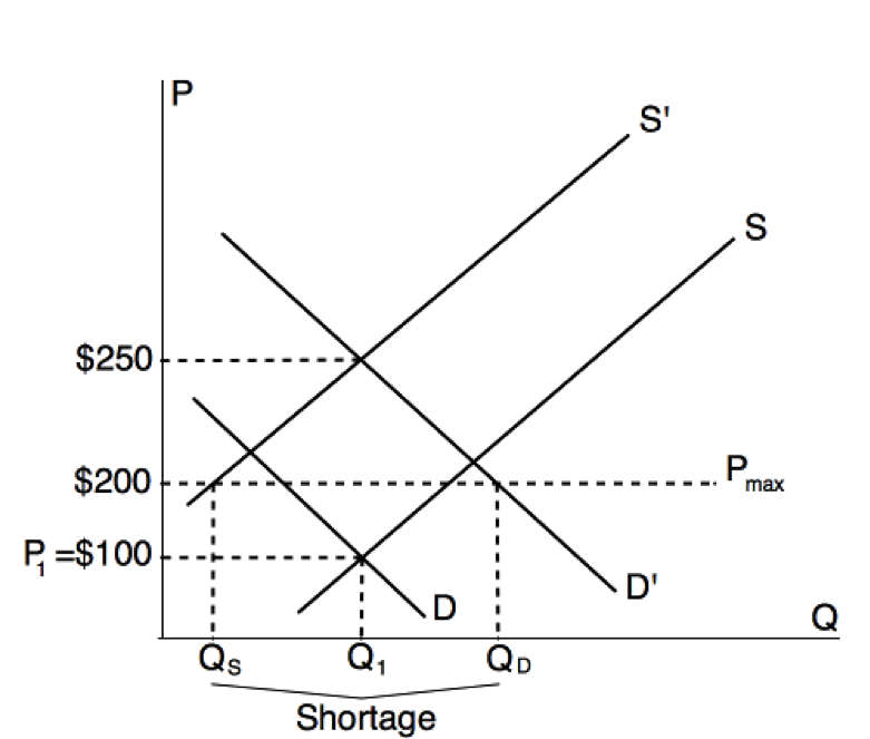 Graph showing the interaction of supply and demand with the introduction of a price ceiling below the equilibrium point. This creates greater demand at the $200 price point. This moves the demand curve to D' then eventually shifts the Supply curve back to S', at $250.