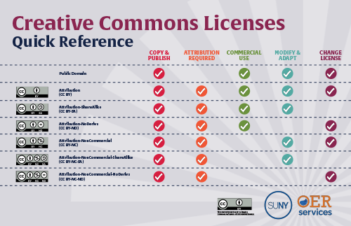 Creative Commons License Quick Reference