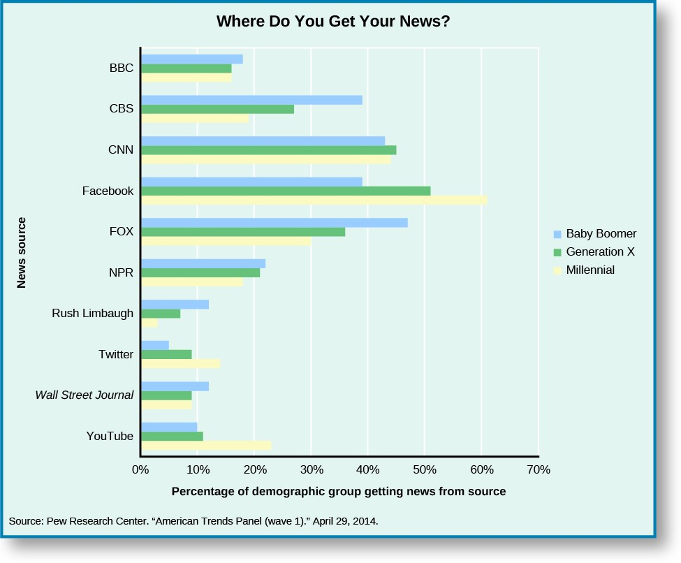 A graph titled Where do you get your news