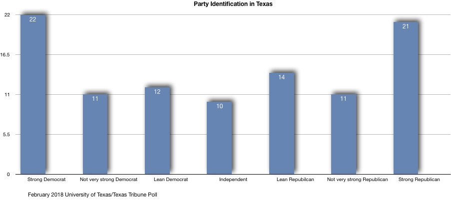 Party Identification in Texas