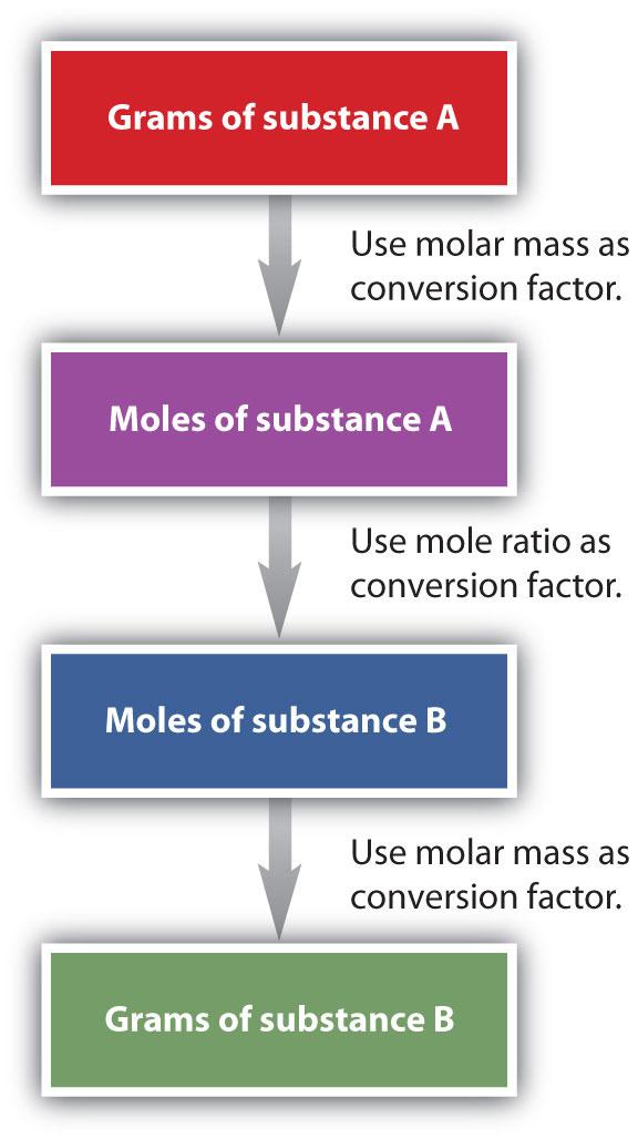 6 5 Mole Mass And Mass Mass Problems The Basics Of General