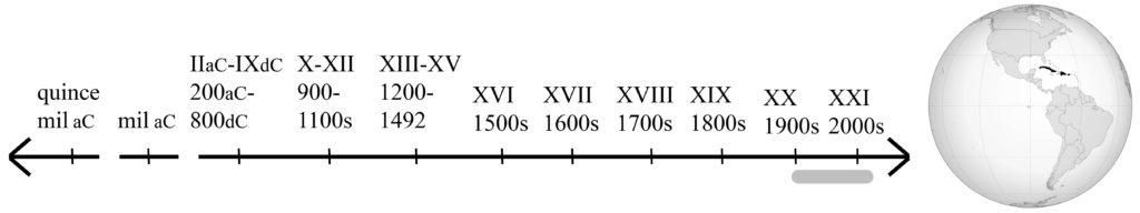 línea de tiempo mostrando siglos 20 y 21, y mapa mostrando las islas del Caribe