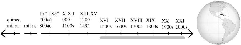 línea de tiempo mostrando todos los años desde 1492, y mapa mostrando las islas del Caribe