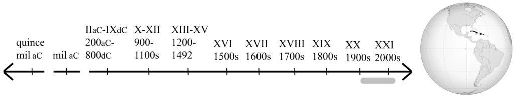línea de tiempo mostrando los siglos 20 y 21, y mapa mostrando las islas del Caribe
