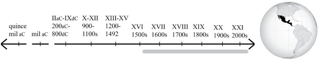 Línea de tiempo que va del siglo 16 hasta hoy, y mapa que muestra Mesoamérica, o sea México y Centroamérica