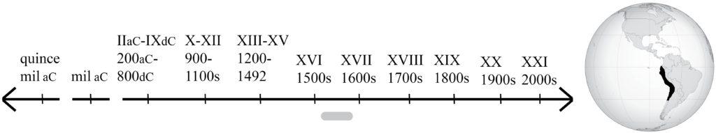 línea de tiempo que muestra los 1500s, y mapa que muestra la extensión del imperio inca