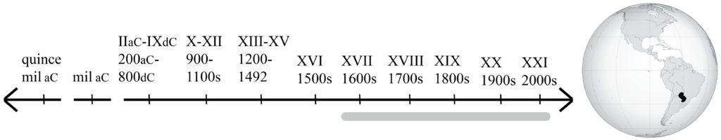 línea de tiempo que va de 1570 hasta hoy, y mapa que muestra Paraguay