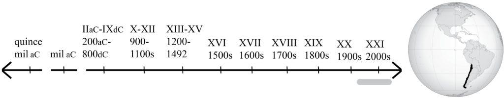 línea de tiempo que va de 1900 al presente, y mapa que muestra Chile